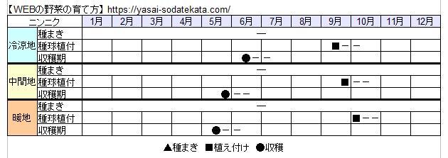 ニンニク栽培カレンダー
