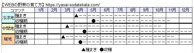 小松菜栽培スケジュール