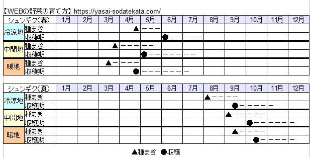 春菊(シュンギク)栽培スケジュール